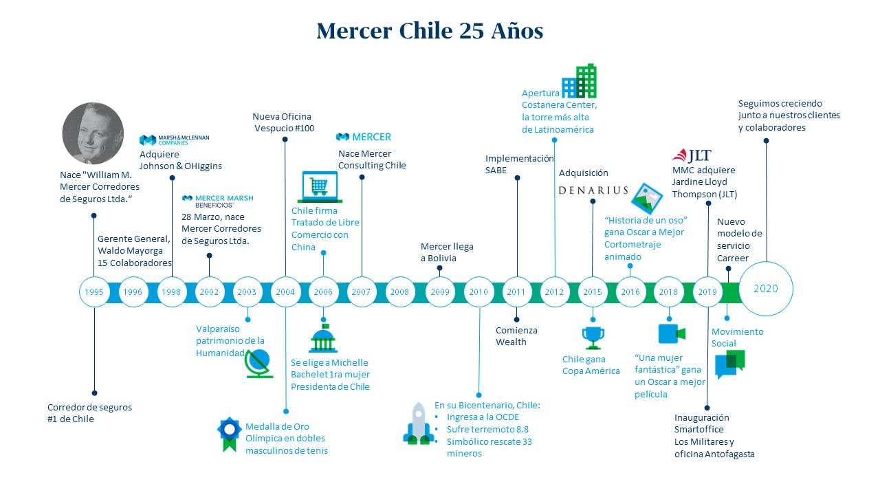 25 aniversario Mercer Chile - Línea de tiempo